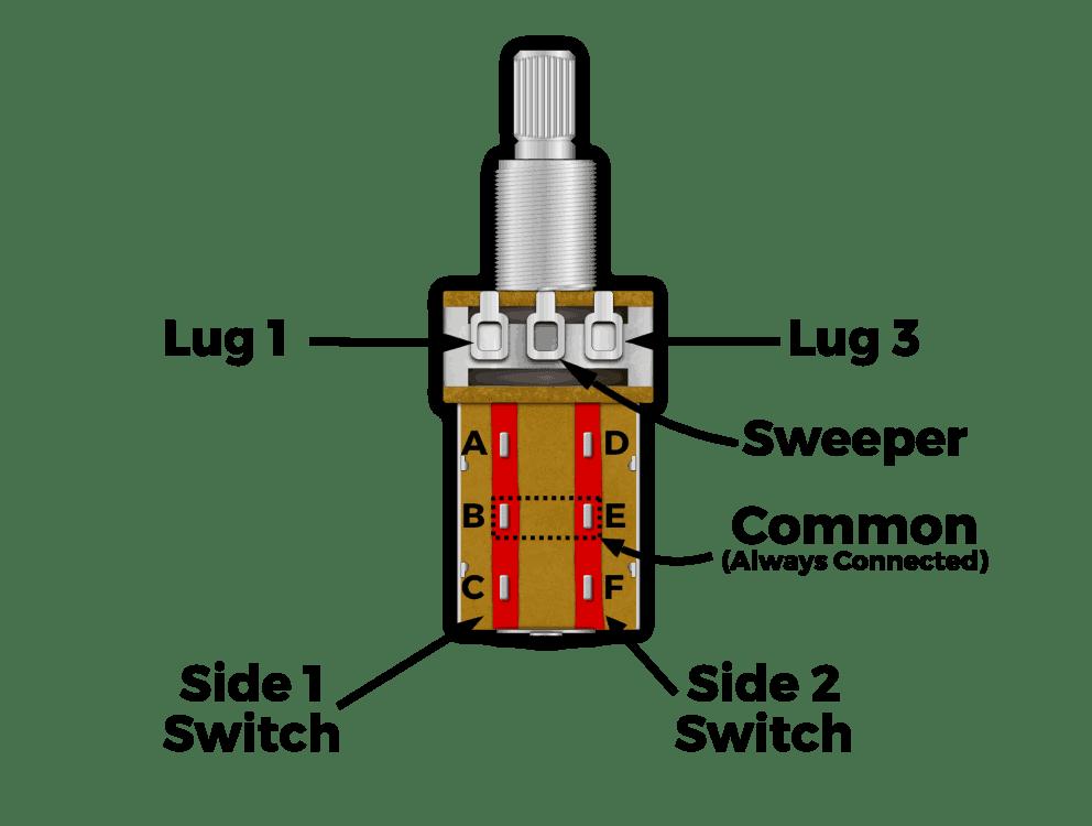 Pot Wiring Diagram Free Download Wiring Diagrams Pictures Wiring