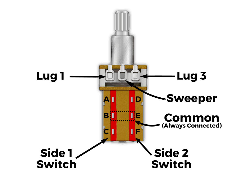 telecaster wiring diagram 4 way switch case ih 2388 push pull pots - how they work, mods, and more!