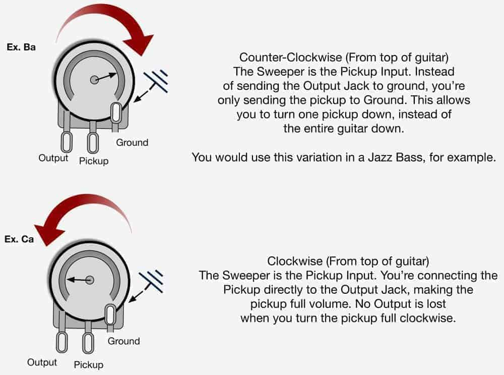 guitar pots wiring diagram 1996 nissan pickup stereo how do volume and tone work for guitar? - lindy fralin pickups