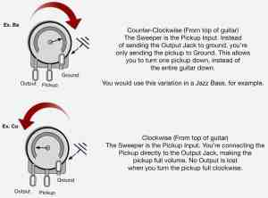 How Do Volume and Tone Pots Work For Guitar?  Lindy