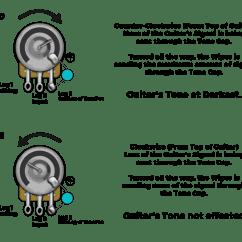 Telecaster 4 Way Wiring Diagram Cat5 Wall Jack How Do Tone Capacitors Work Lindy Fralin Pickups Pots