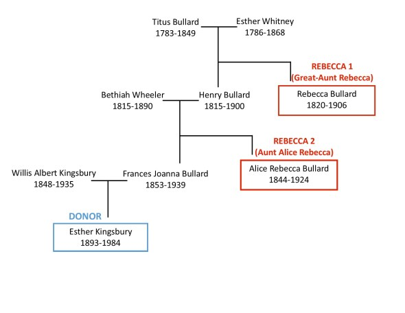 kingsbury-bullard-family-tree