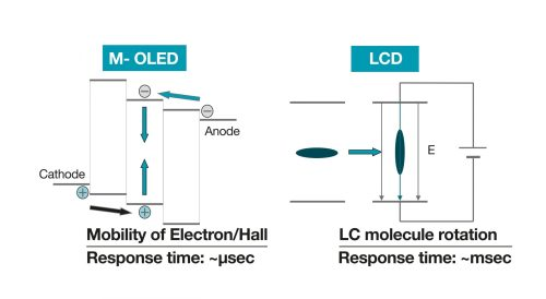 small resolution of figure 3 comparison of m oled and lcd operation
