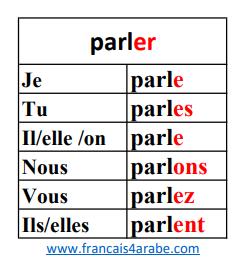 تصريف افعال المجموعة الاولى في اللغة الفرنسية