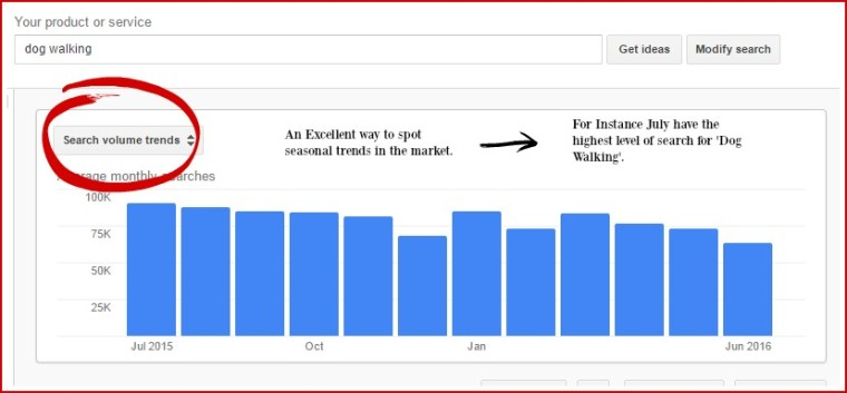 Google Search Volume Trends - Digital Marketing