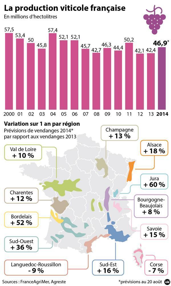 Production viticole en France en 2014