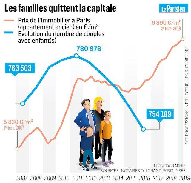 Les familles quittent Paris
