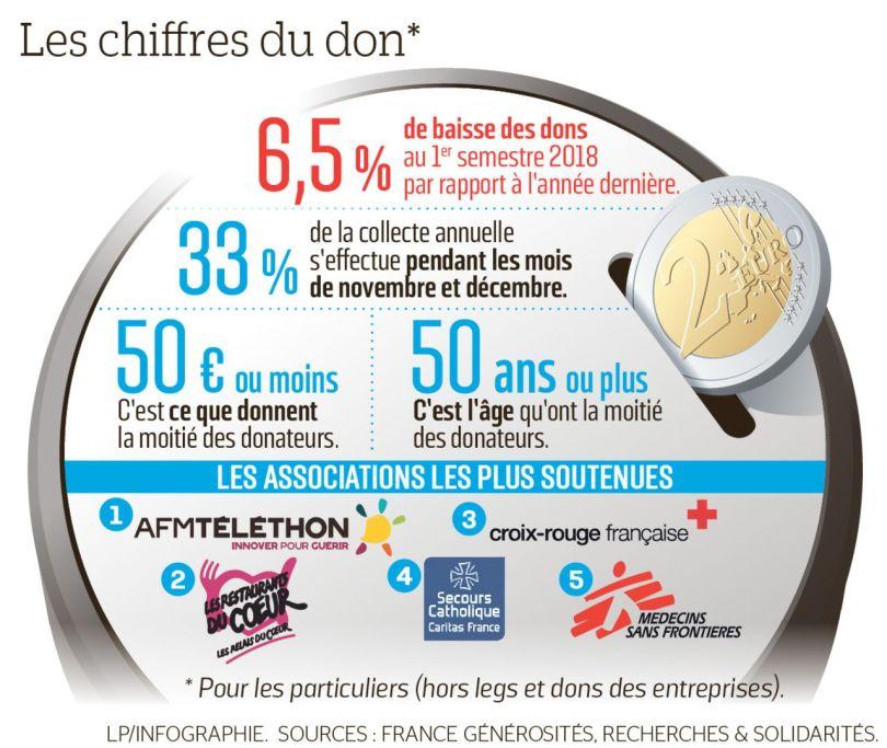 Les dons des Français