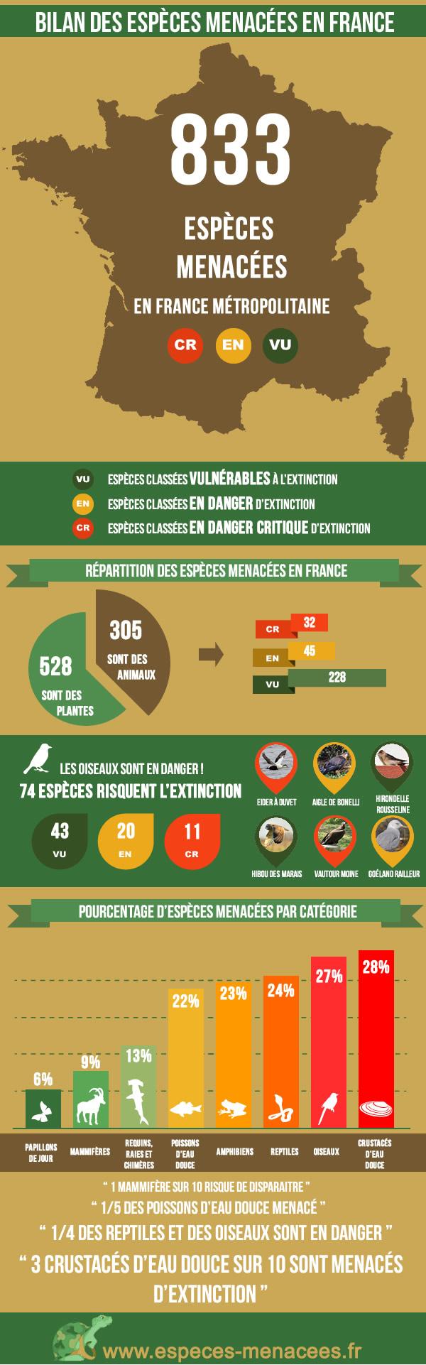 Espèces animales menacées en France
