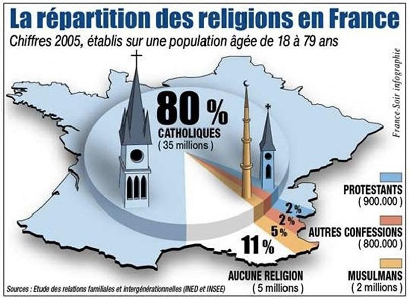 Religions en France