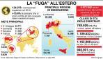 Italia addio: 50 mila giovani vanno all'estero