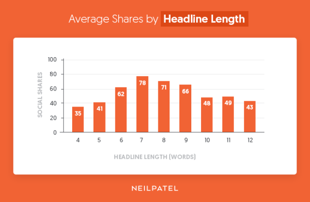 Average-Shares-by-Headline-Length