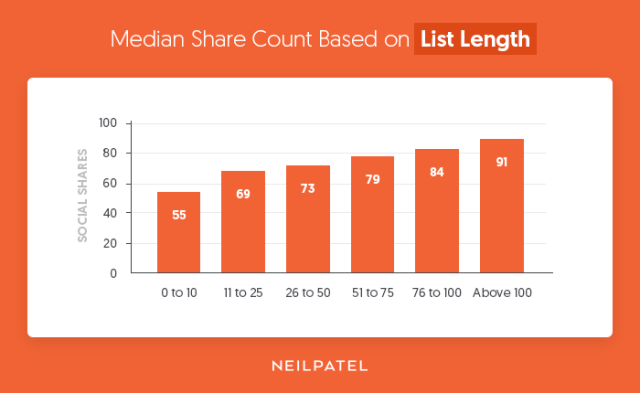 Median-Share-Count-Based-on-List-Length