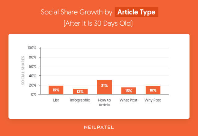 social share growth
