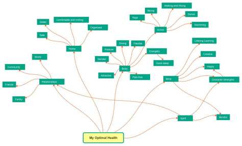Mind map - central topic, many branches