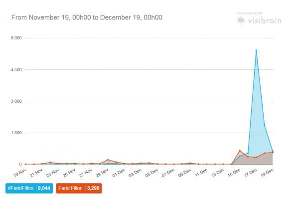 Le hashtag #FaridFillon dépasse les 5 000 utilisations, samedi 17 décembre.