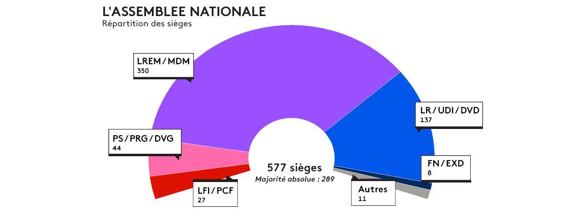 La composition de l\'Assemblée nationale après le second tour des élections législatives, le 18 juin 2017.