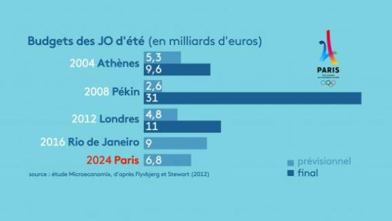 Les budgets des JO d\'été de 2004 à 2024.