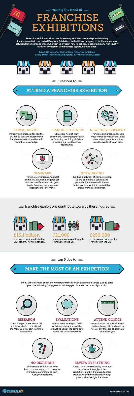 FranchiseInfo Infographic