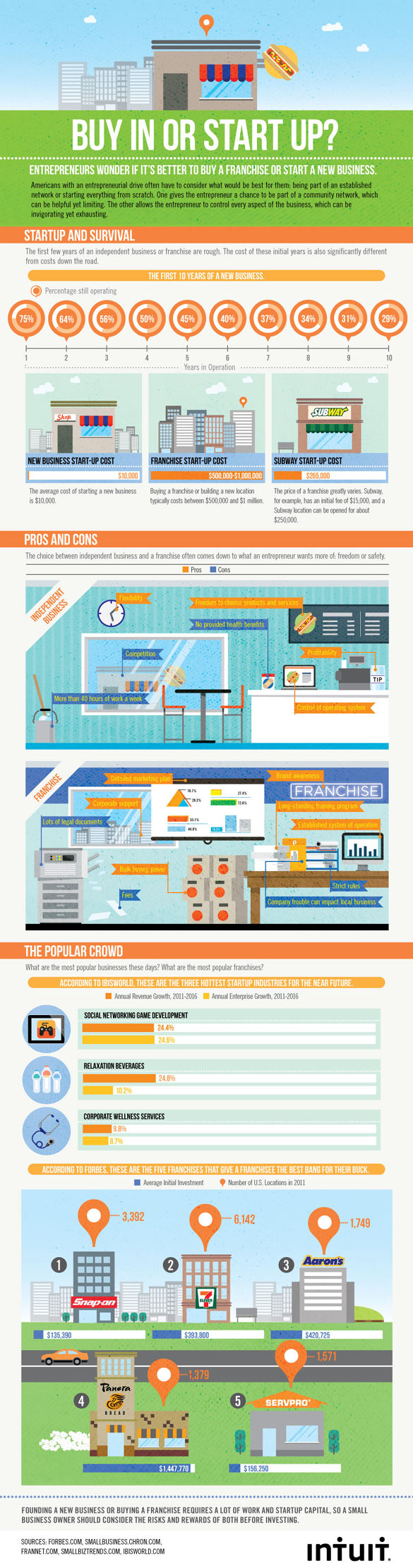 franchising infographic