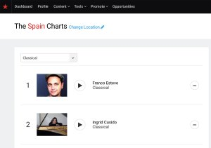 Franco Esteve Number One on ReverbNation's Classical Music Charts Image