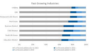 Fastest Growing Industries in Franchising