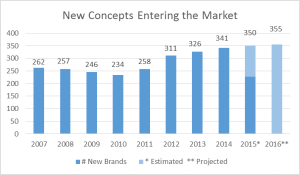 New Franchise Concepts Entering the Market YoY