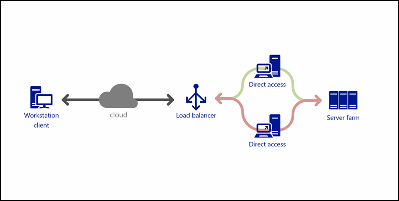 citrix netscaler diagram cat 5 568b wiring david franken it professional directaccess load balancer configuration with for windows 8 and 10 clients