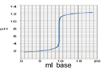 Titration Curves