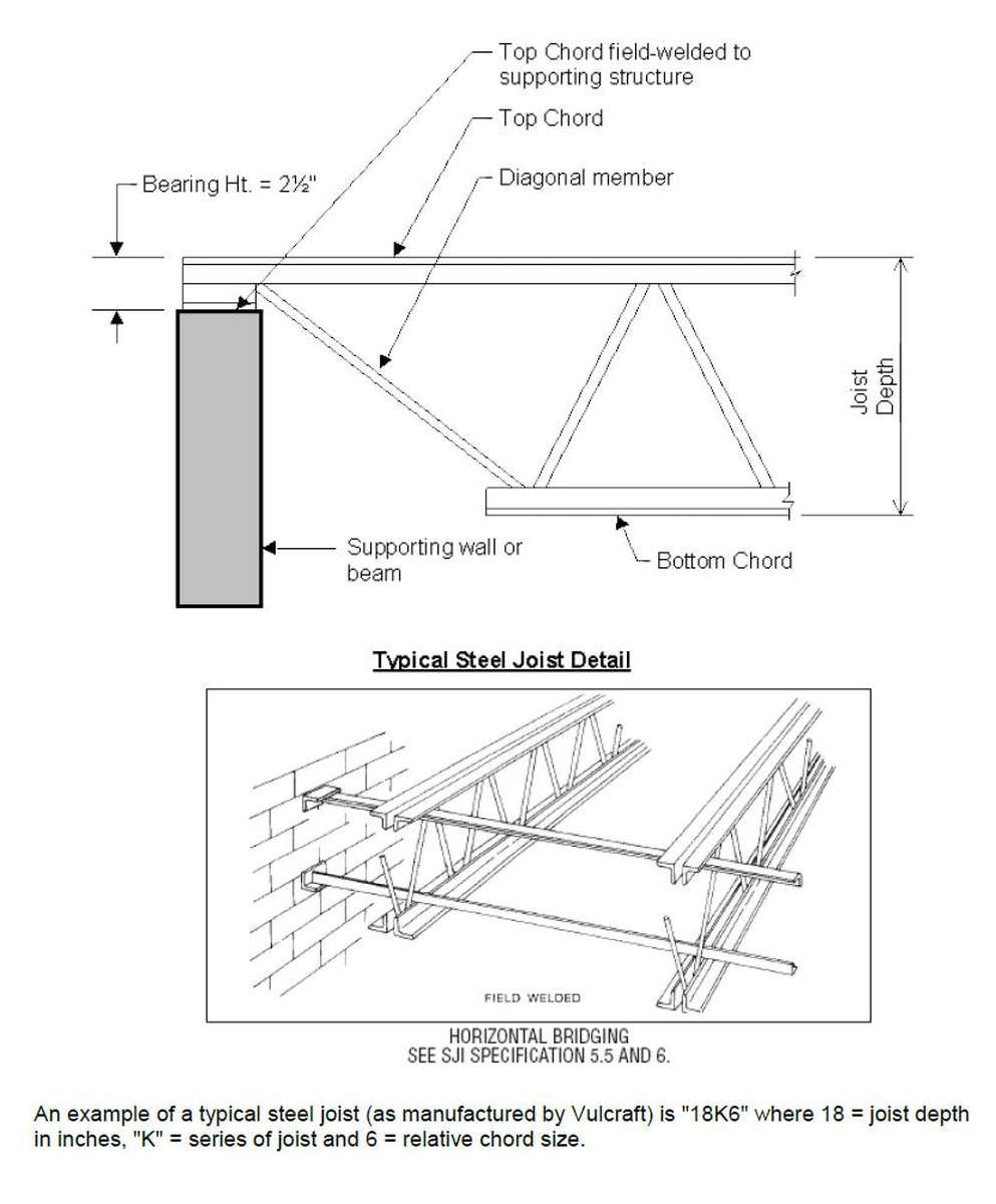 medium resolution of  by various companies such as vulcraft to provide the lightest weight possible alternative to beams they are used most often for roof assemblies