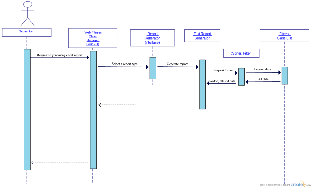 medium resolution of description this generating the text reports sequence diagram