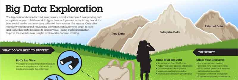 Big Data Exploration Infographic