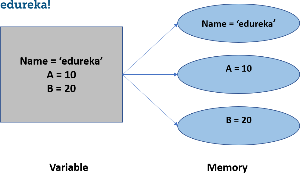 What Are Variables And Data Types In Python?