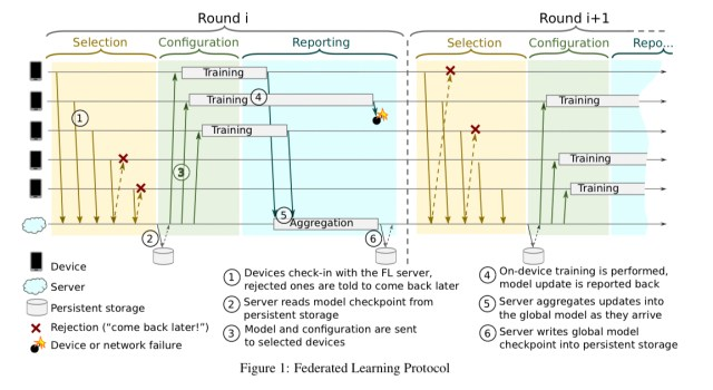 Federated Learning at Scale