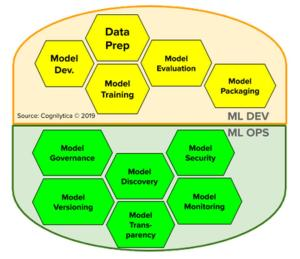The Emergence Of ML Ops