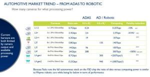 Waymo Driver Outlines Component-Rich Robocar