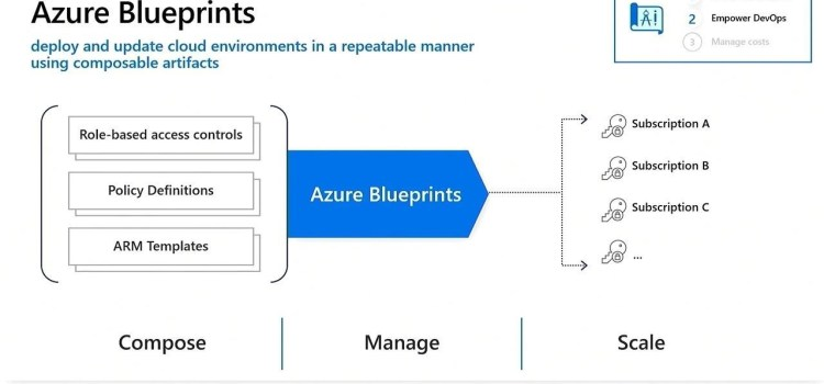 Define the Guardrails for success with Azure Blueprints