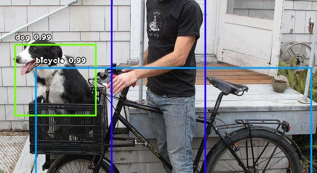 Hands-On Guide To Object Detection Using YOLO