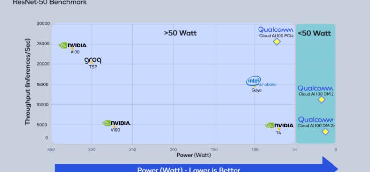 Qualcomm Details Cloud AI 100 Chipset & Developer Kit