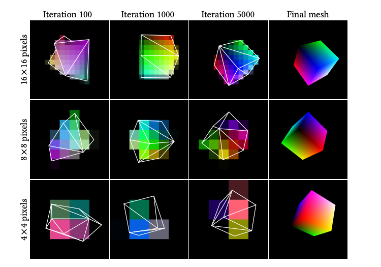 Nvidia Researchers Introduces A Modular Primitive To Provide High-Performance Primitive Operations For Rasterization-Based Differentiable Rendering