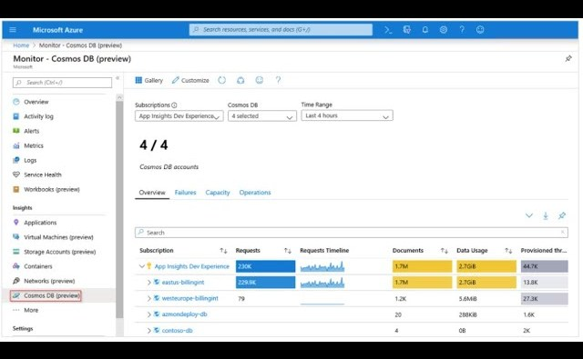 Advanced Monitoring and Diagnostics with Insights and Workbooks on Cosmos DB