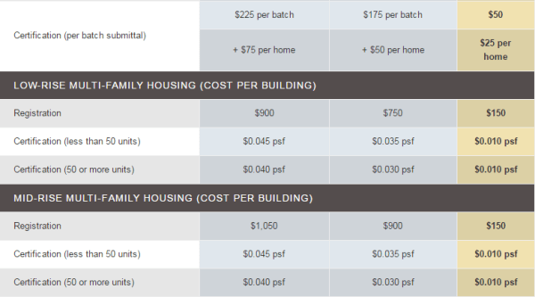 LEED Certification in USA  Certification Fees  312  Frank Top 10 List