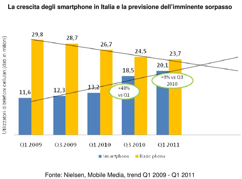 Cresce l 39 uso del mobile in italia for Italia mobile