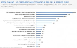 e-commerce consumer behaviour report 2012- categorie merceologiche
