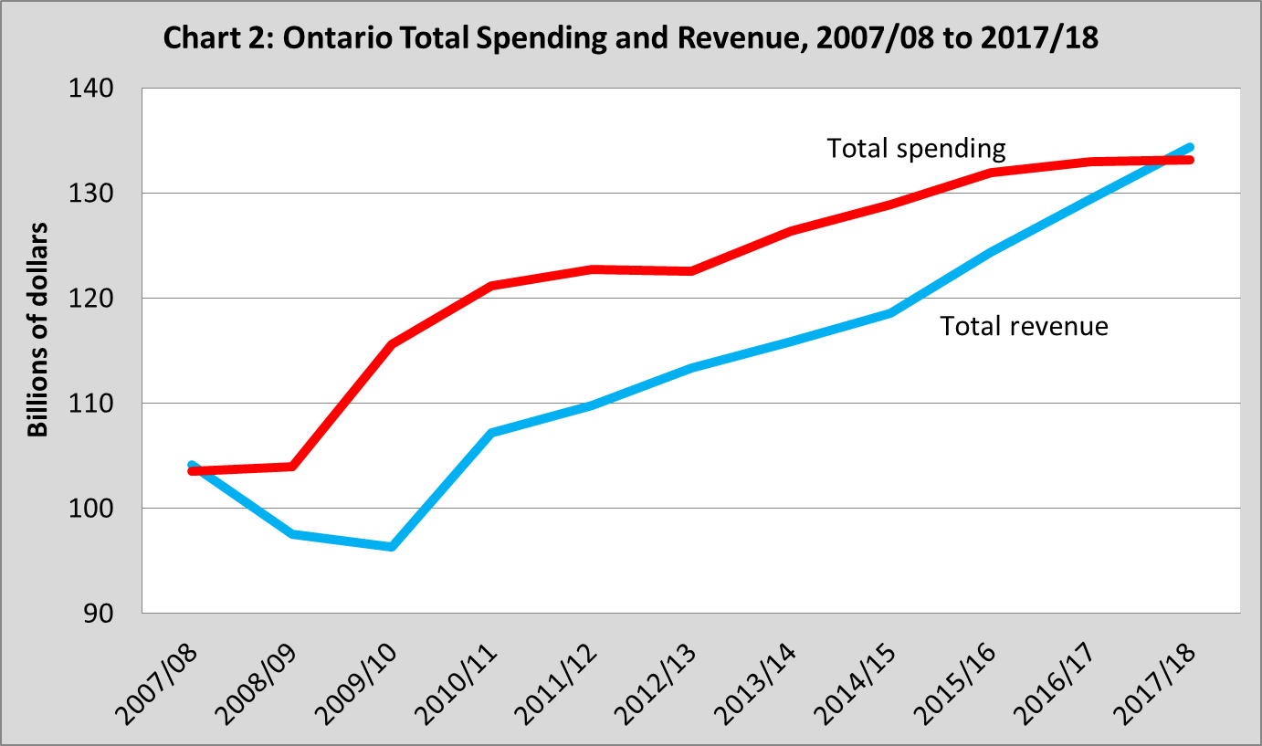 What to look for in Ontario's fiscal update this week