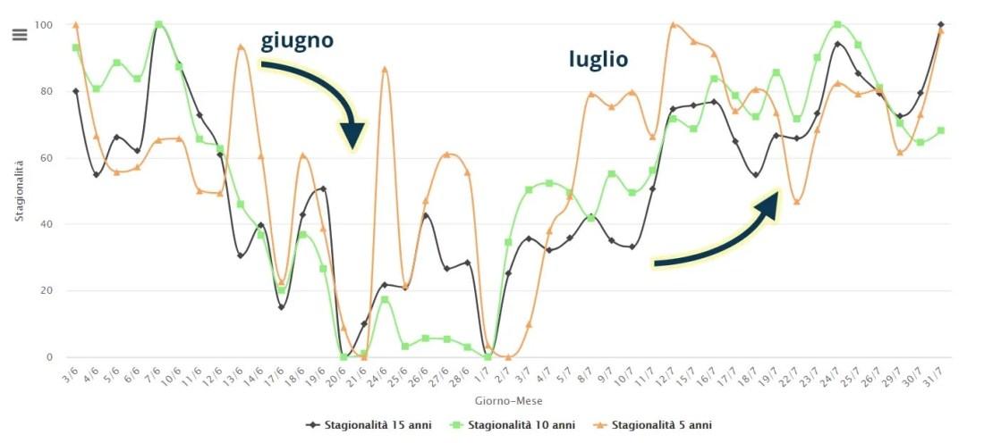 Stagionalità alluminio 3 mesi $/ton – 30-15-10-5 anni - Elaborazione Commodity Evolution