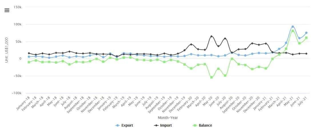 Esportazioni/Importazioni stagno Cina - luglio 2021