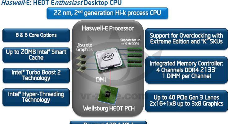 Intel Haswell-E: Caratteristiche processore a 8 Core con DDR4