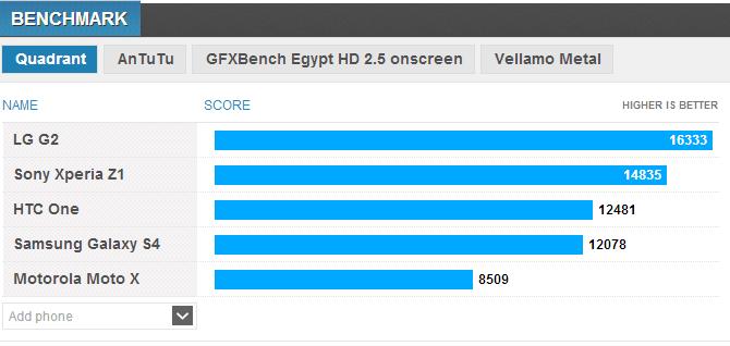 Primi benchmark del Sony Xperia Z1