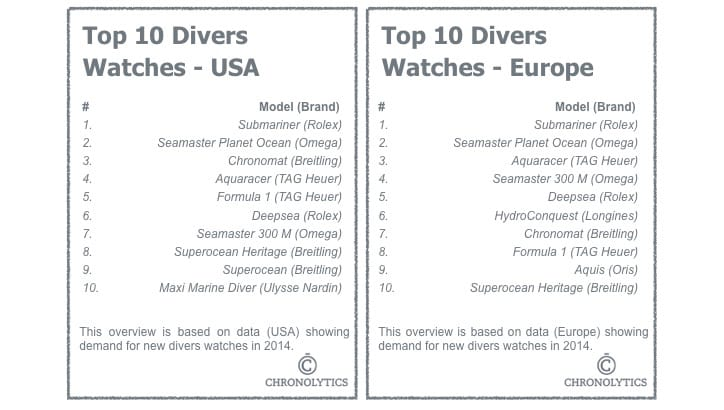 Top 10 Divers Watches